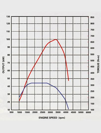 ... 4JK1-TC Hi-Power 2.5 litre Engine
